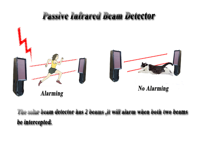 GZGMET Solar power passive Photoelectric Wireless Infrared two Beam Detector home security alarm system sensor 433MHZ