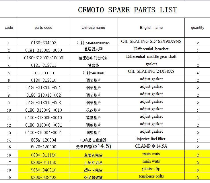 Joints/étanchéité à l'huile/filtre à carburant/différentiel engrenage moyen pour CFMOTO/CF800