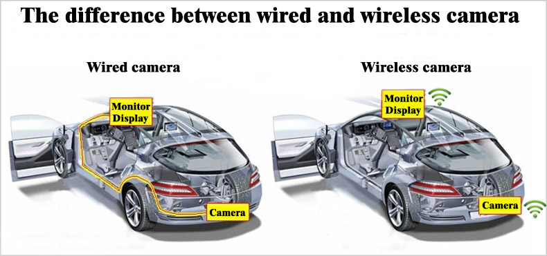 Wireless and wired cameras