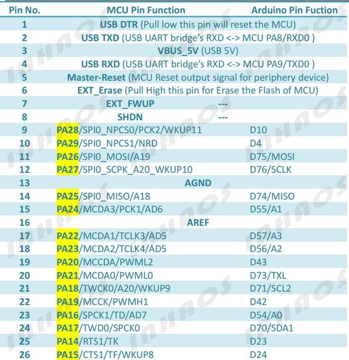 k flash 96 k ram 12bit adc 12bit dac 84 mhz