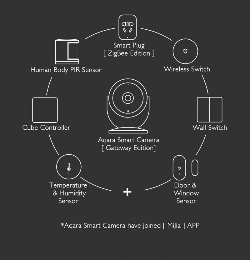 Original xiaomi aqara cam ( gateway version) Hub,with gateway function  1080P,180 degrees view For xiaom mi home app smart kits