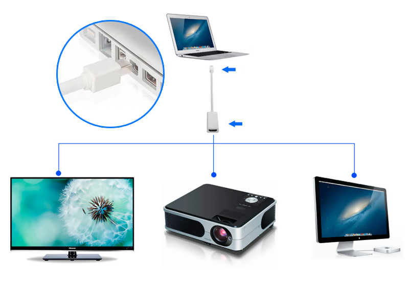 Mini Display Port to HDMI Adapter Cable for Apple MacBook, MacBook Pro, MacBook Air  SGA998