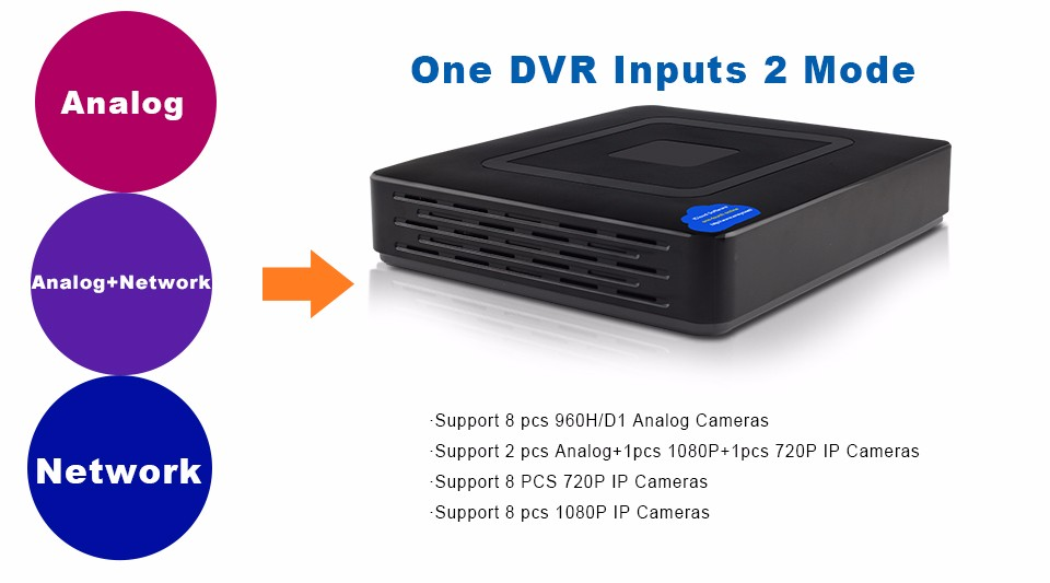 9-One DVR Inputs 2 Mode 8CH