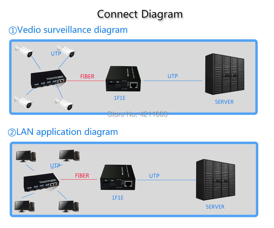 rj45 port 1000base Media Converter  (12)