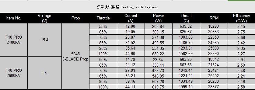 F40 Pro Testing