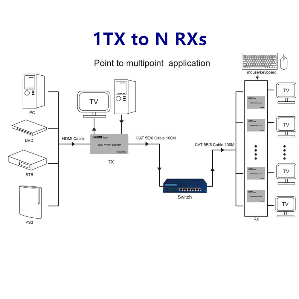 1080P HDMI KVM IP Extender Adapter 200m 1TX NRXs by RJ45 UTP Lan Cable Female Connector For PC HDTV Display Free Shipping in Computer Cables Connectors from Computer Office
