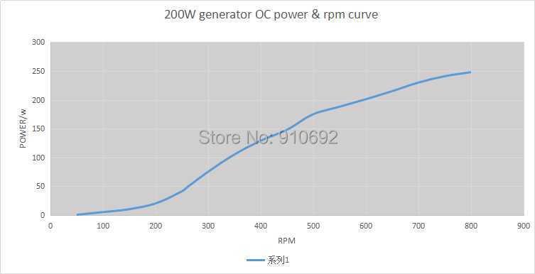 200 w 12 v AC gerador de