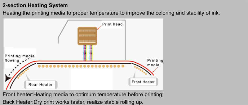 2-Section heating system-Pro Posters Printers