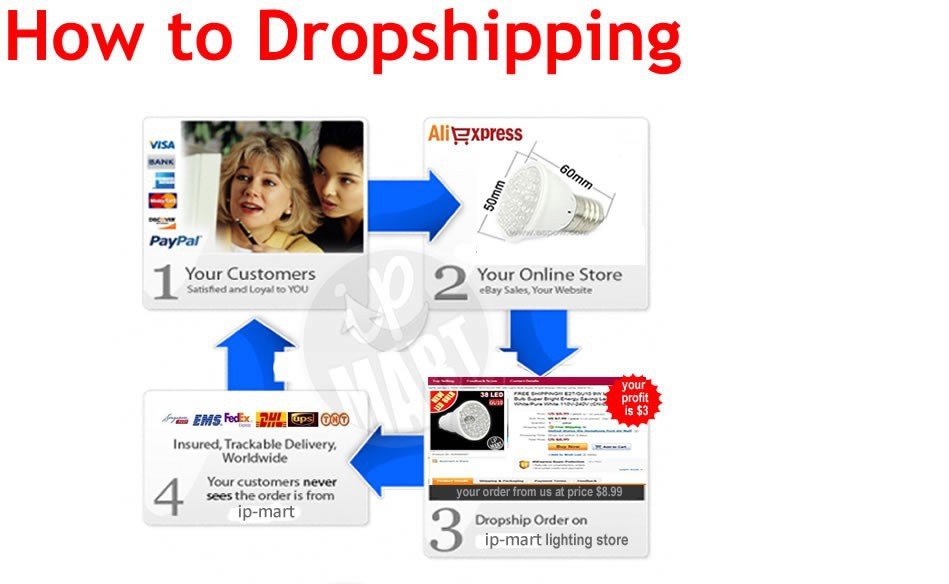 how to dropshipping-IPMART
