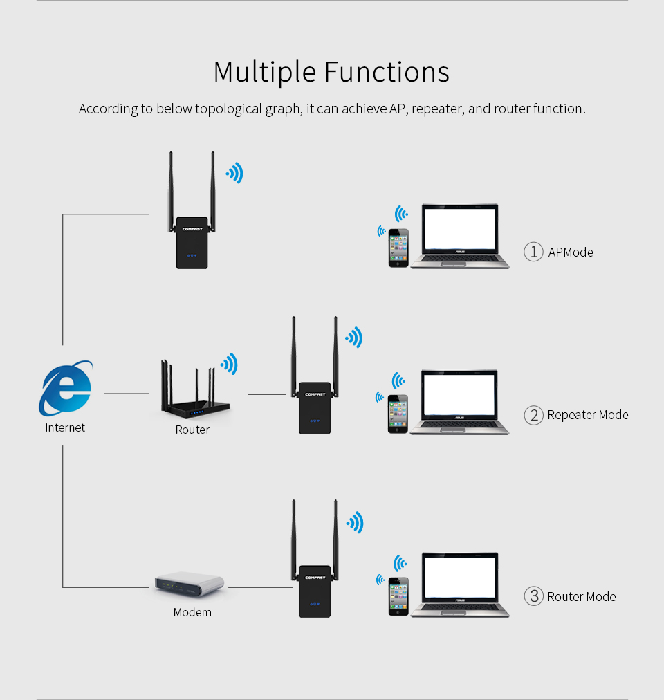 wireless extender diagram dish network wiring comfast 750m dual band 2 4ghz 5g signal booster support access point ap wifi repeater router mode hotspot in modem combos from
