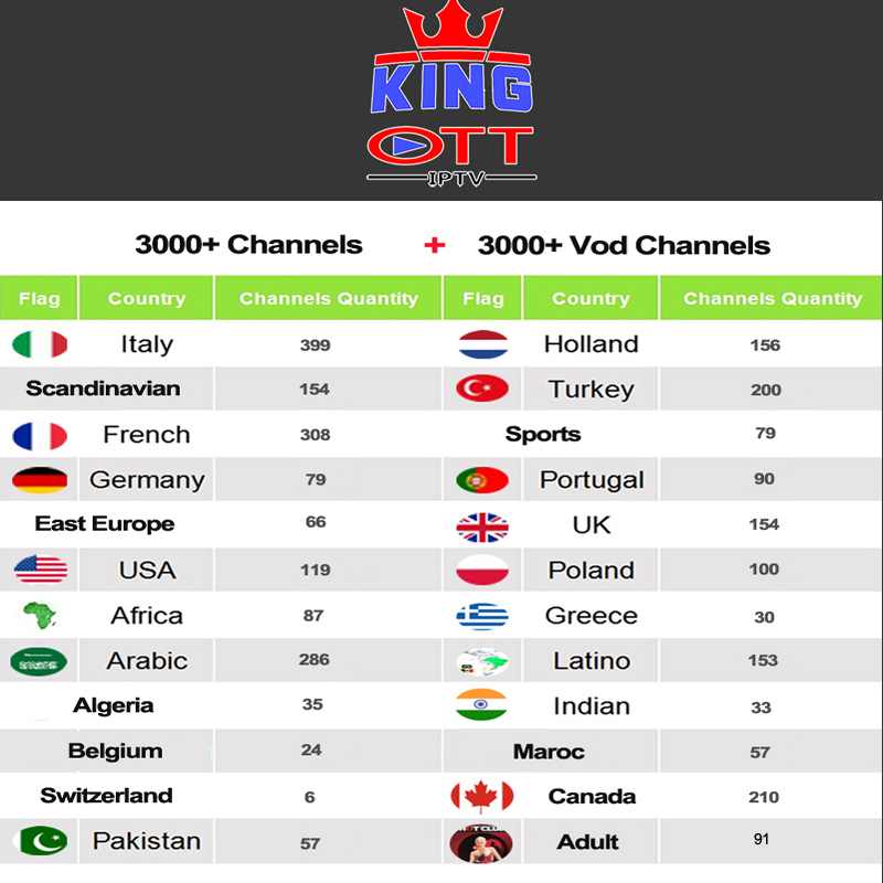 king ott Iptv Spain UK France French Italia Italy Brasil Youporn Subscription Iptv M3u For Enigma2 Mag 254 256 Android TV Box