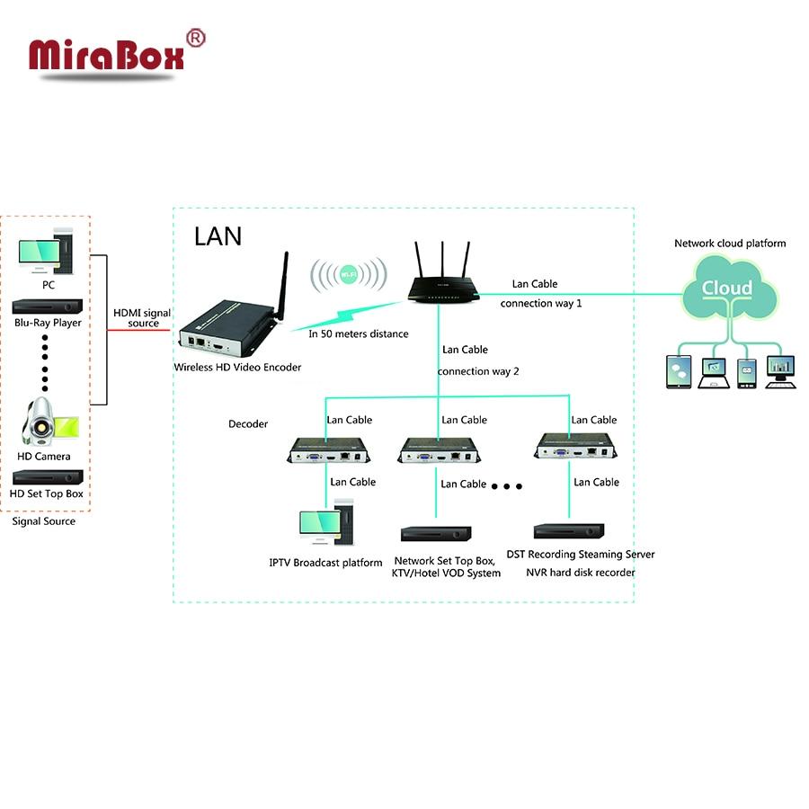 H.264 беспроводной HDMI кодировщик поддерживает UDP, HTTP, RTSP и RTMP протокол, CBR/VBR/ABR контроль скорости, IPTV кодировщик wifi