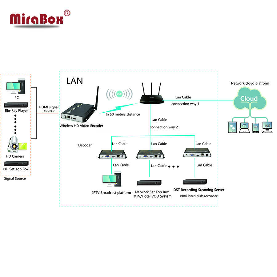H 264 Wireless HDMI Encoder Supports UDP, HTTP, RTSP and RTMP protocol,  CBR/VBR/ABR rate control, IPTV Encoder wifi