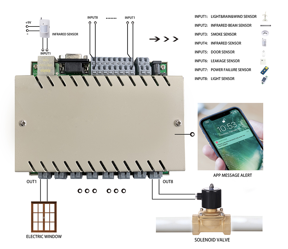 2 Gang Network Relay Control Smart Home Automation Diy Switch