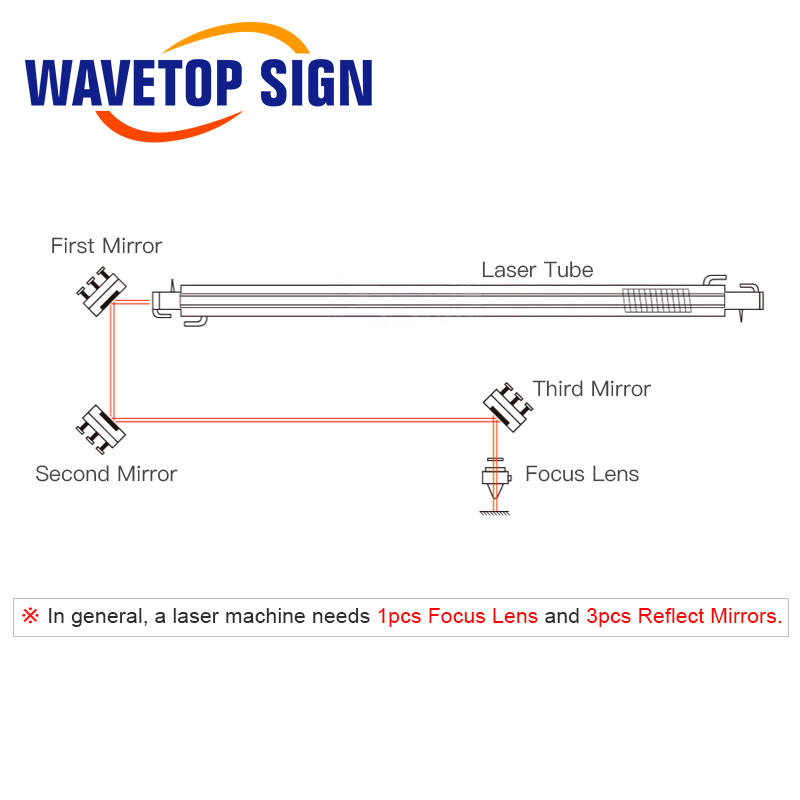 Image 5 - WaveTopSign Focus Lens Dia.12mm Focal Length 50.8mm 1Pcs + MO Mirrors 20x3mm 3PCS for 3020 K40 Co2 Laser Stamp Engraving Machine-in Lenses from Tools