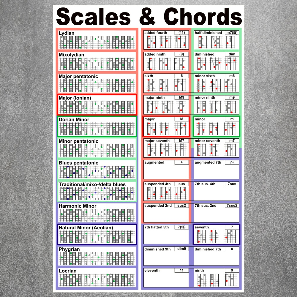 Guitar Scales And Chords Modern Poster Art Wall Pictures Silk Fabric