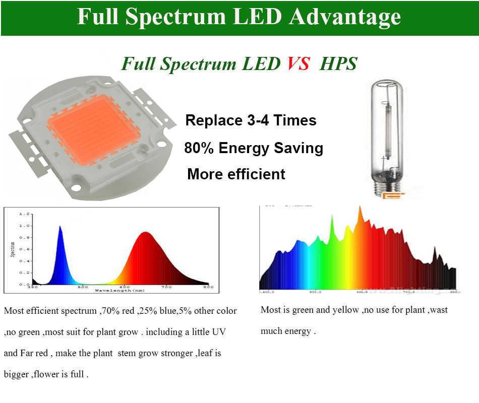 1 шт./партия, 50 Вт COB, полный спектр, светодиодная лампа для выращивания, 50 Вт, чипы, светодиодные комплекты фито-светильников для гидропонная теплица, для выращивания DIY, светодиодные лампы