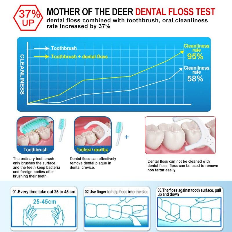 1 ед. 50 м Портативный зубная нить зубов нить Уход за полостью рта мяты микро воск выбирает зубочистки медицинских средств гигиены с Чехол