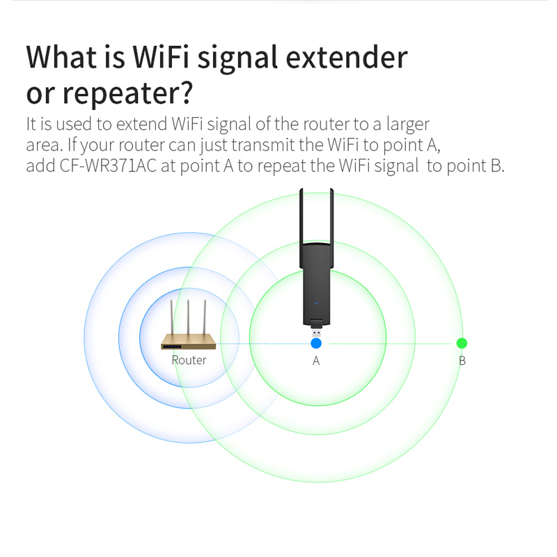 600Mpbs USB Wireless Repeater Dual Antenna Mini WiFi Router Signal Range Amplifier Expander SIR Shop(China)