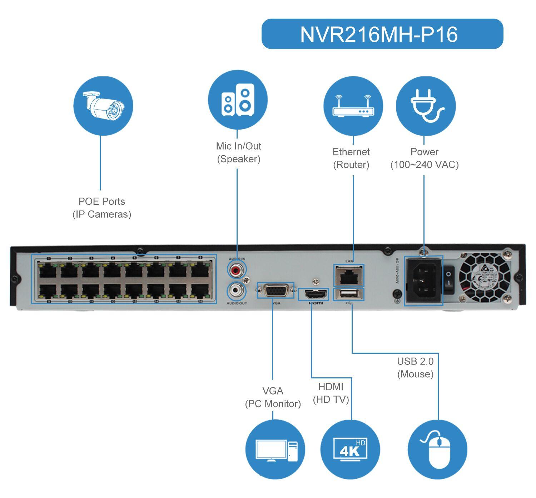 UniLook (Hikvision compatiable) 4K HK Serie 16 CH POE Netzwerk Video Recorder ONVIF Konform Unterstützung Bis Zu 12TB HDD NVR216MH-P16