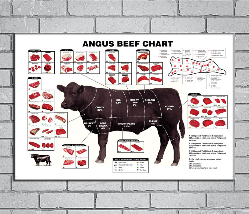 MQ336 BEEF Animal CUTS Diagram Chart Picture Hot New Art Poster Top ...