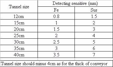 Needle detector sensitive table