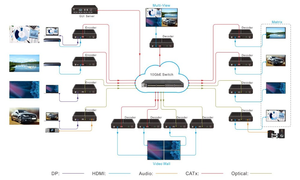 US $599 0  IP Streaming Networked AV encoder/decoder with HDMI and DP  inputs up to 4K/60Hz/4:4:4, Dolby Vision for for HDMI/DP transmission-in