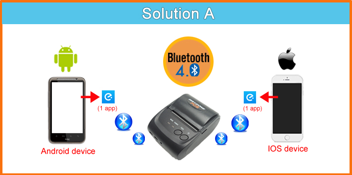 IMP006 Solution
