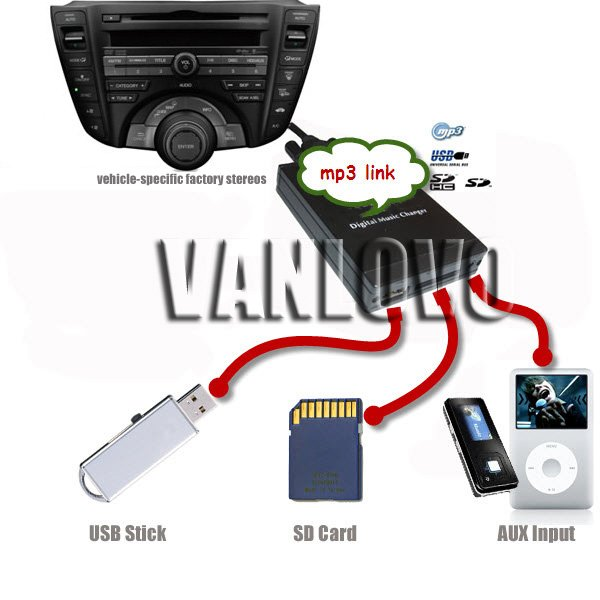 How To Connect Usb To Aux Port In Car Car Port Image Hd