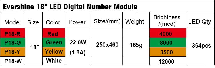 18 inch led digital number module