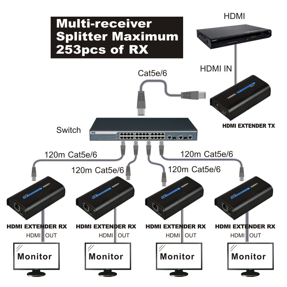 HDMI Splitter 1x4 1080P HDMI Extender 1 TX to 4 RX over Network RJ45 Cat5e 6