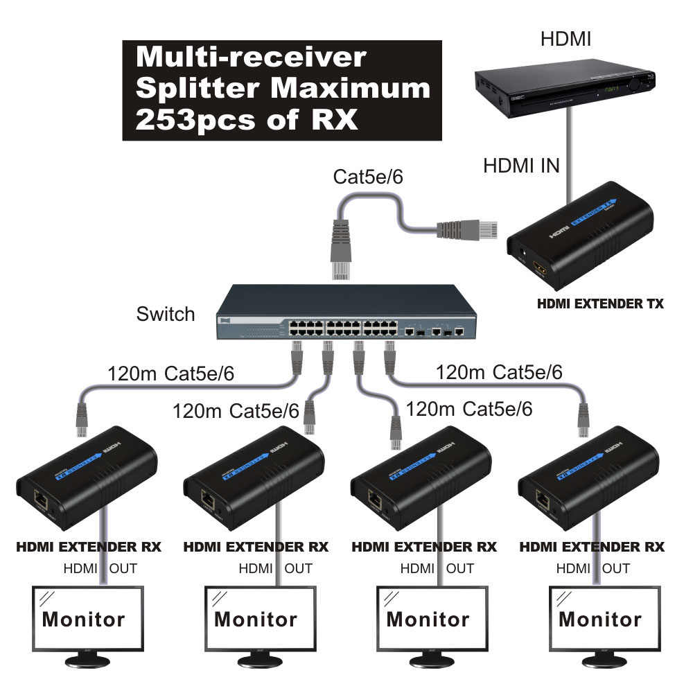HDMI ספליטר 1x4 1080 P HDMI Extender 1 TX כדי 4 RX מעל רשת RJ45 Cat5e/6 LAN TCP IP Ethernet ספליטר Extender HDMI עבור Xbox