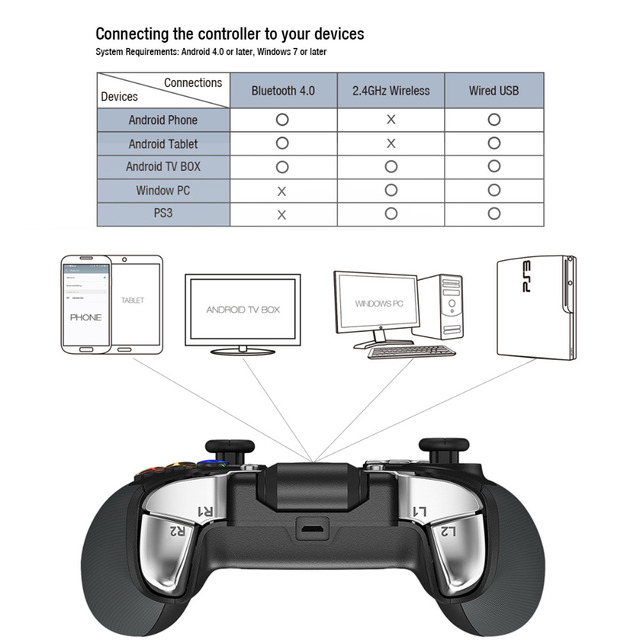 GameSir G4s Wireless Bluetooth Gamepad game Joystick play for Android TV BOX Smartphone Tablet PC VR, with 2.4G USB Dongle