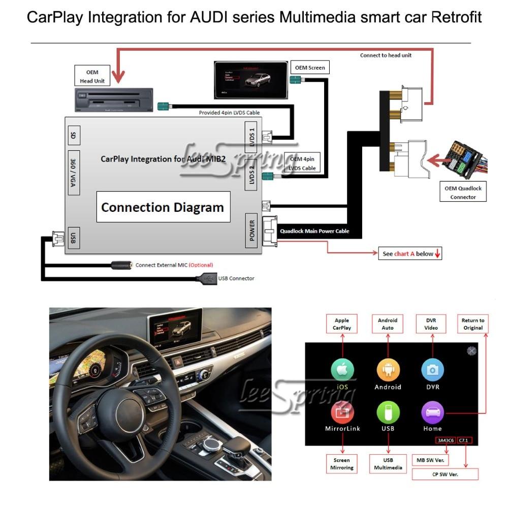 Multimedia smart car Retrofit CarPlay Integration for AUDI  A4/A3/A5/S5\Q2\Q5/Q5,7/8 4inch screen 2017-2018, MIB2 system