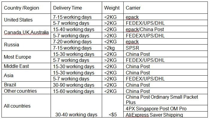 vetoky shipping method introduce
