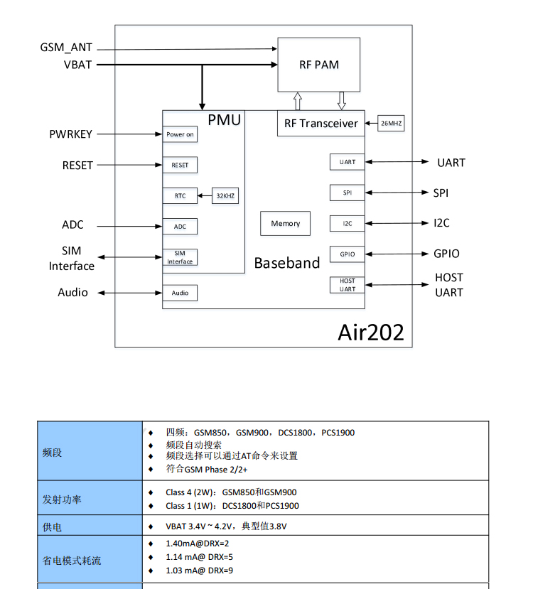US $2 82 |Air202 quad band GSM/GPRS communication module AT command/open  source Luat secondary development/Internet of Things-in Replacement Parts &