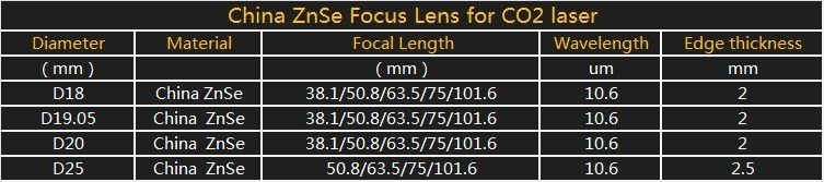 China ZnSe Focus Lens for CO2 laser