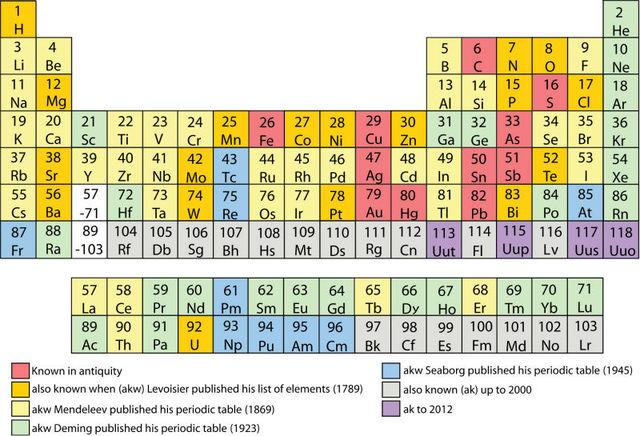 Poster for periodic table of the elements Art Silk Fabric 20x13 ...