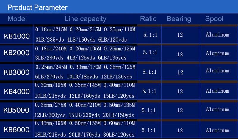 кб 3000 спиннинг для rba ru carp лед для РБА передача 5, 1 : 1 real12bb Олива плюс рок колесо