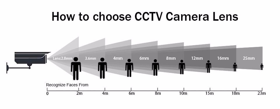 7-1 How to choose Camera Lens