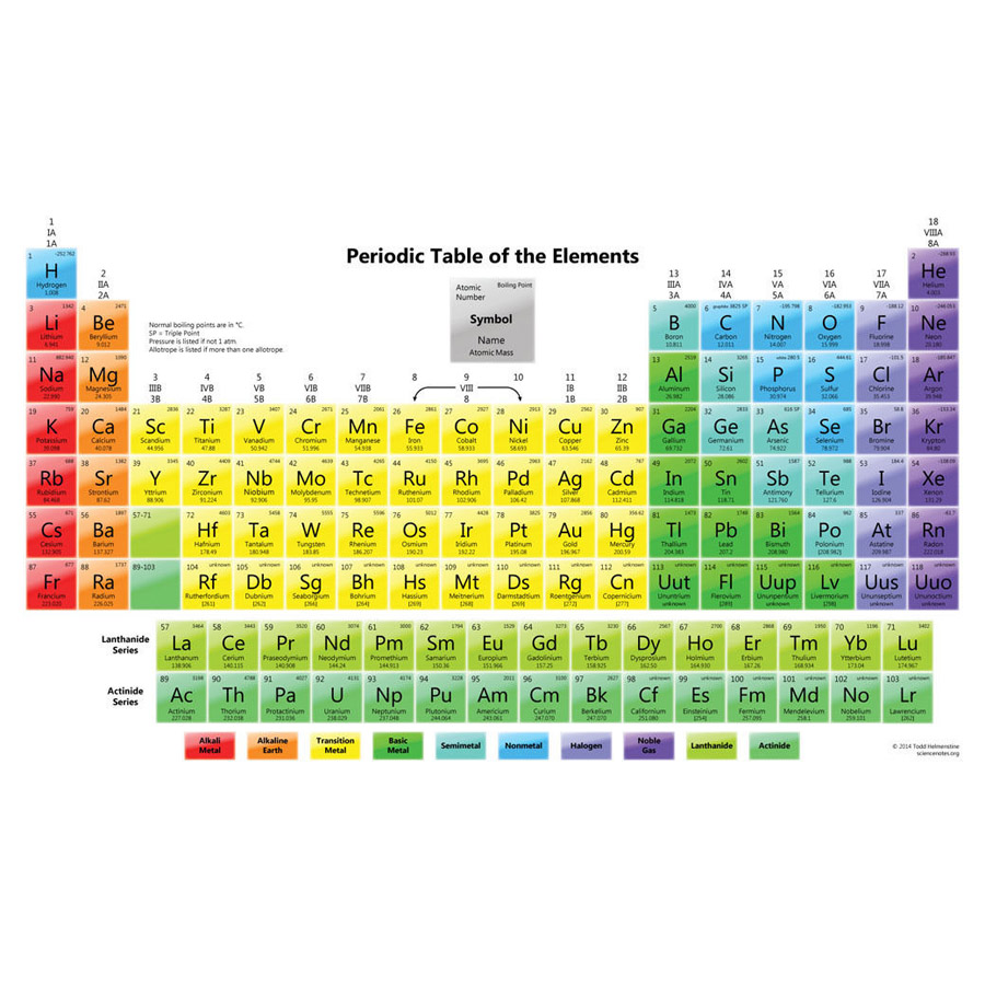 J2102 periodic table of the elements pop 14x21 24x36 inches silk j2102 periodic table of the elements pop 14x21 24x36 inches silk art poster top fabric print home wall decor in painting calligraphy from home garden on gamestrikefo Gallery