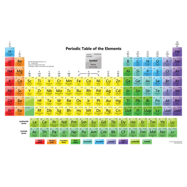 J2102 periodic table of the elements Pop 14x21 24x36 Inches Silk Art ...