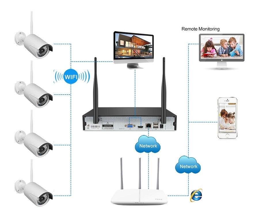 8CH 1080P HD Wifi NVR Kit CCTV Camera System 2MP Waterproof Wireless Security Camera System 8 Cameras Surveillance Kit P2P