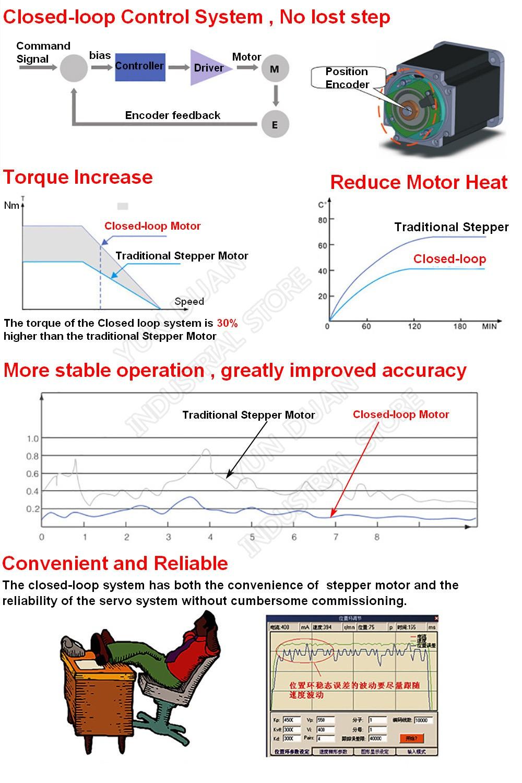 Details about  /60MM 4Nm Digital Display Nema24 2000RPM Closed Loop Stepper Motor Drive Kit  2Ph