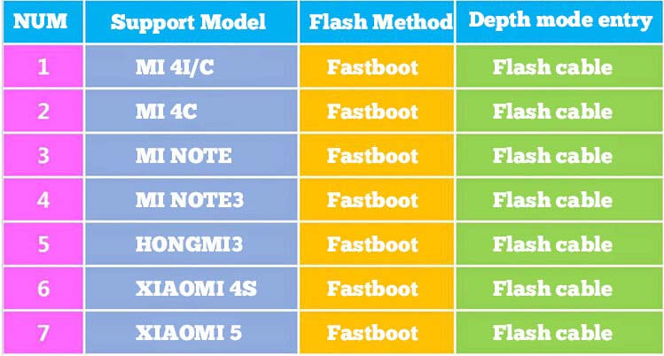 US $4 99 |PHONEFIX Fast Boot Deep Flash Cable Forced Into 9008 Mode Fault  Device Identify Port Support All BL Locks for Xiaomi Redmi-in Hand Tool  Sets