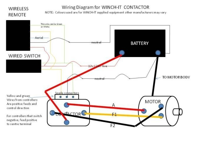 Winch Solenoid Wiring Diagram In Addition Badland Remote