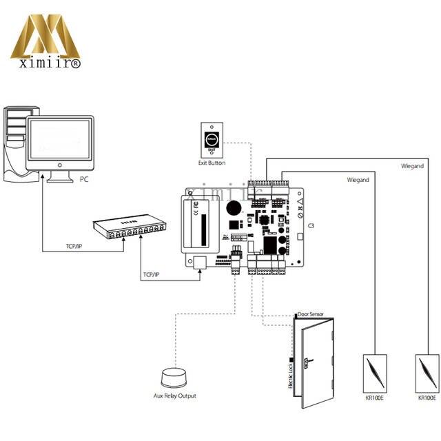 Input Output Operation
