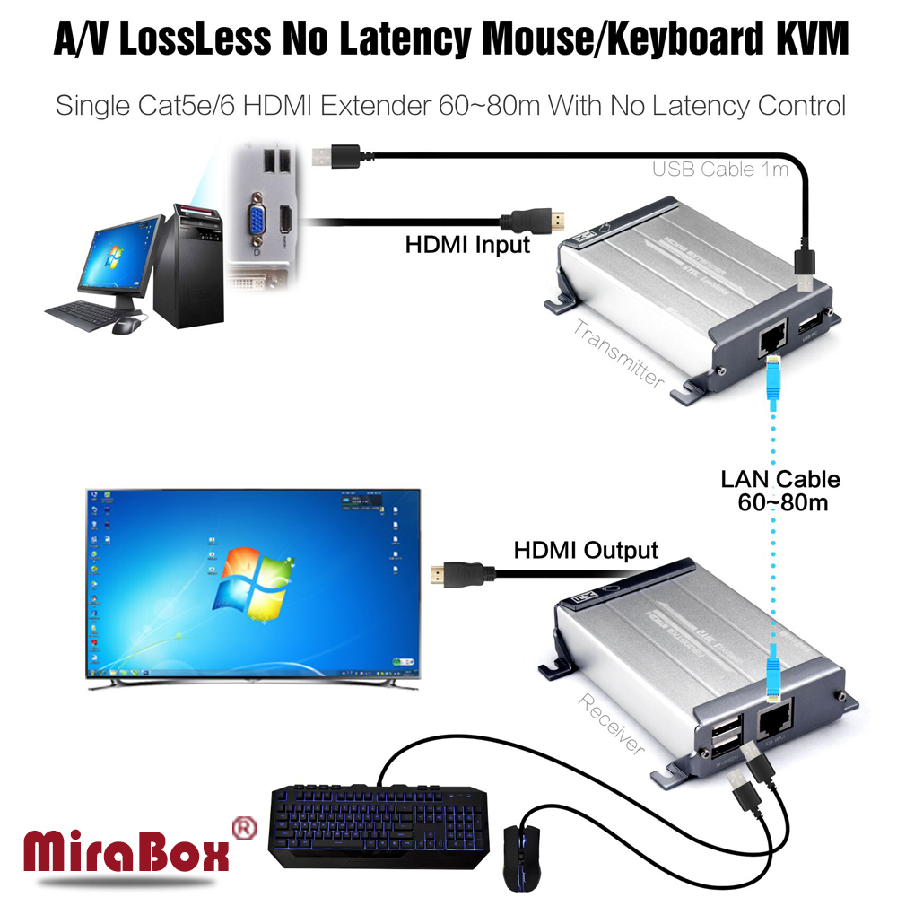 Mirabox HDMI KVM Extender Support Lossless Non-delay With POE Keyboard Control Up to 80m KVM HDMI Extender Over Cat5e/cat6 1080p hsv379 sdi hdmi extender with lossless and no latency time over coaxial cable up to 200 meters support 1080p hdmi extender