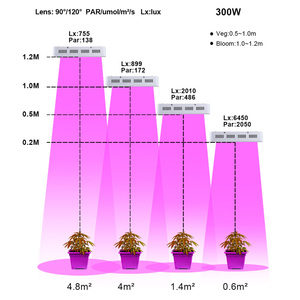 Image 5 - تنمو خيمة الخضار وزهرة 300 واط أدى النمو ضوء داخلي الإضاءة الدفيئة المائية مصنع مصباح نمو النباتات طويلة liftspan