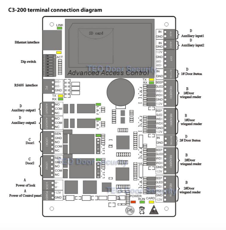 c3-200interface